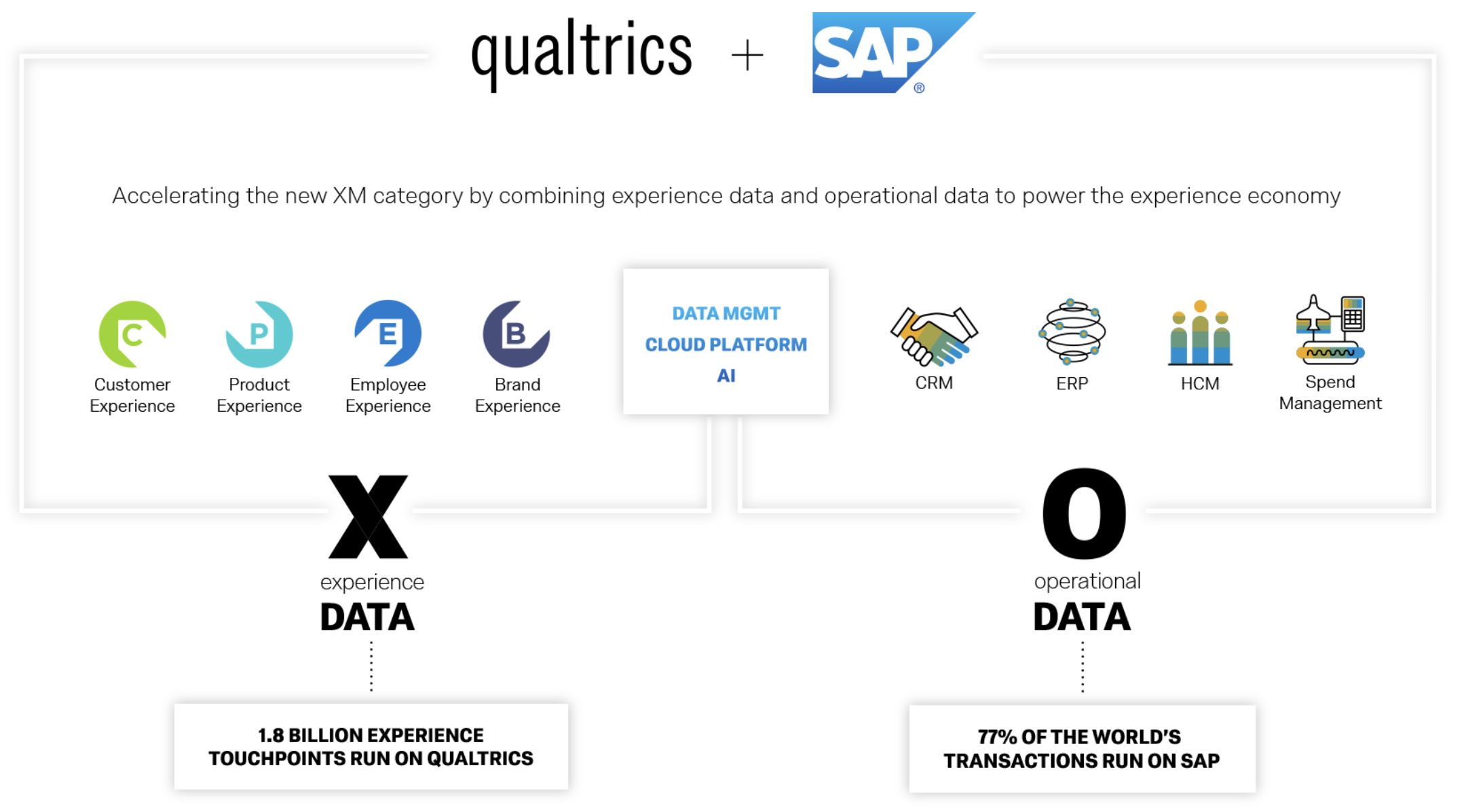 Qualtrics + SAP